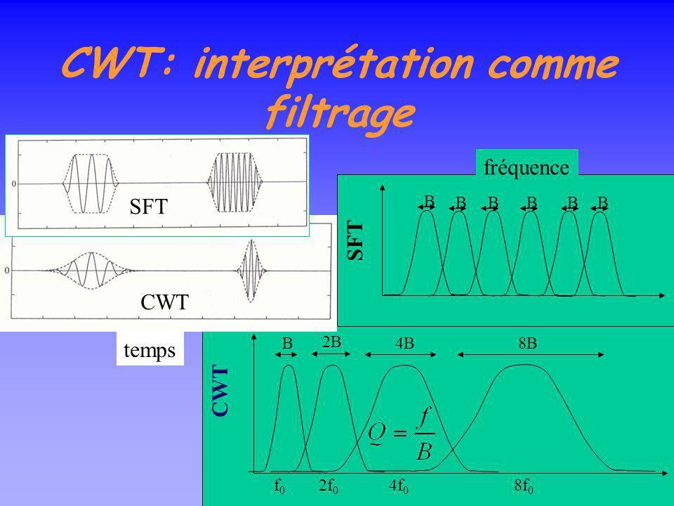 Transformée en ondelettes continue Notée généralement CWT