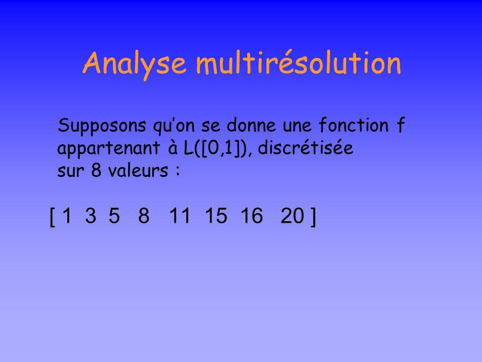 Rappel : bases orthonormales Soit {v 1,v 2,…,v n } une base dans lespace V,tout vecteur (fonction)peut être écrit comme: j difficile à déterminer sauf