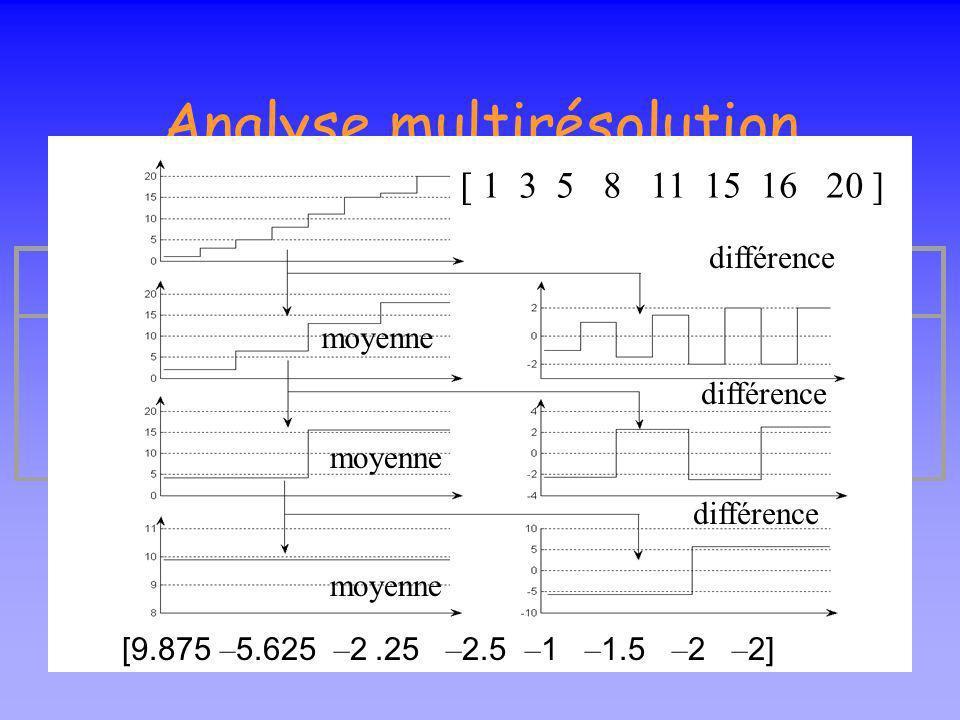 Analyse multirésolution On voudrait exploiter une éventuelle corrélation entre valeurs voisines Moyennant les paires de valeurs voisines [ 1 3 5 8 11
