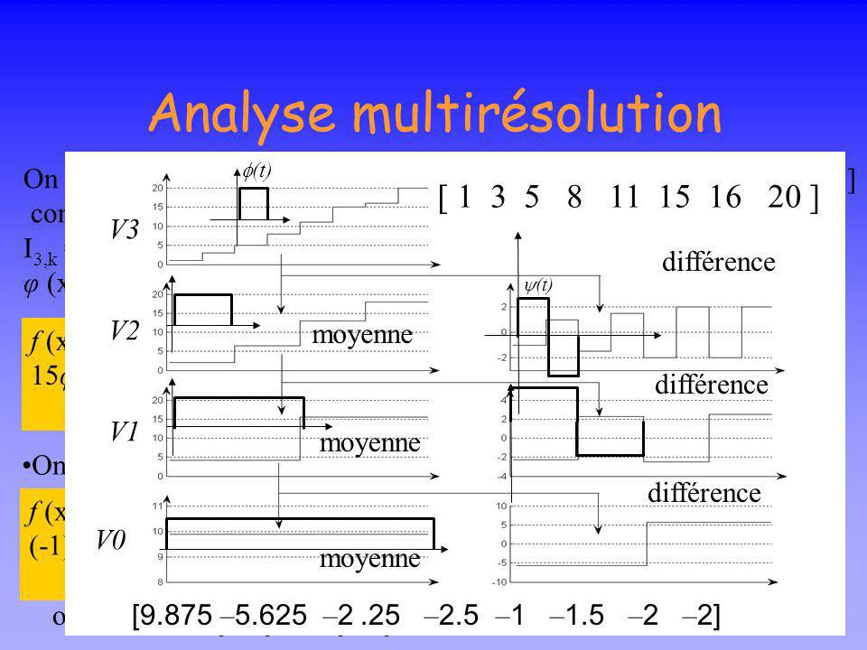 Analyse multirésolution RésolutionMoyennedétail 84218421 [ 1 3 5 8 11 15 16 20 ] [2 6.5 13 18] [4.25 15.5] [9.875] [ – 1 – 1.5 – 2 – 2] [ – 2.25 – 2.5