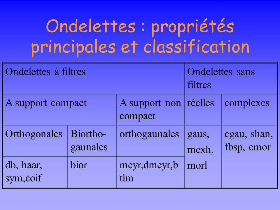 Ondelettes : le choix Symétrie Utile pour éviter le déphasage (filtres à phase linéaire) Ondelettes orthogonales + Support compact O. asymétriques Ond