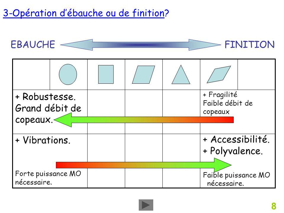 8 3-Opération débauche ou de finition.+ Accessibilité.
