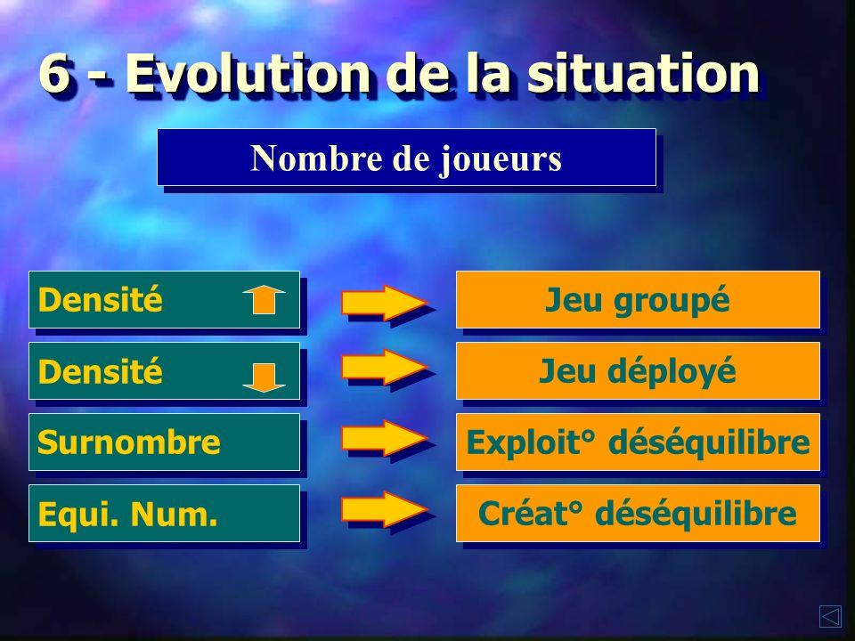 6 - Evolution de la situation Espace de jeu Largeur Jeu groupé Profondeur Continuité Profondeur Cible + accessible Zones en long. Org. Sur axe profond