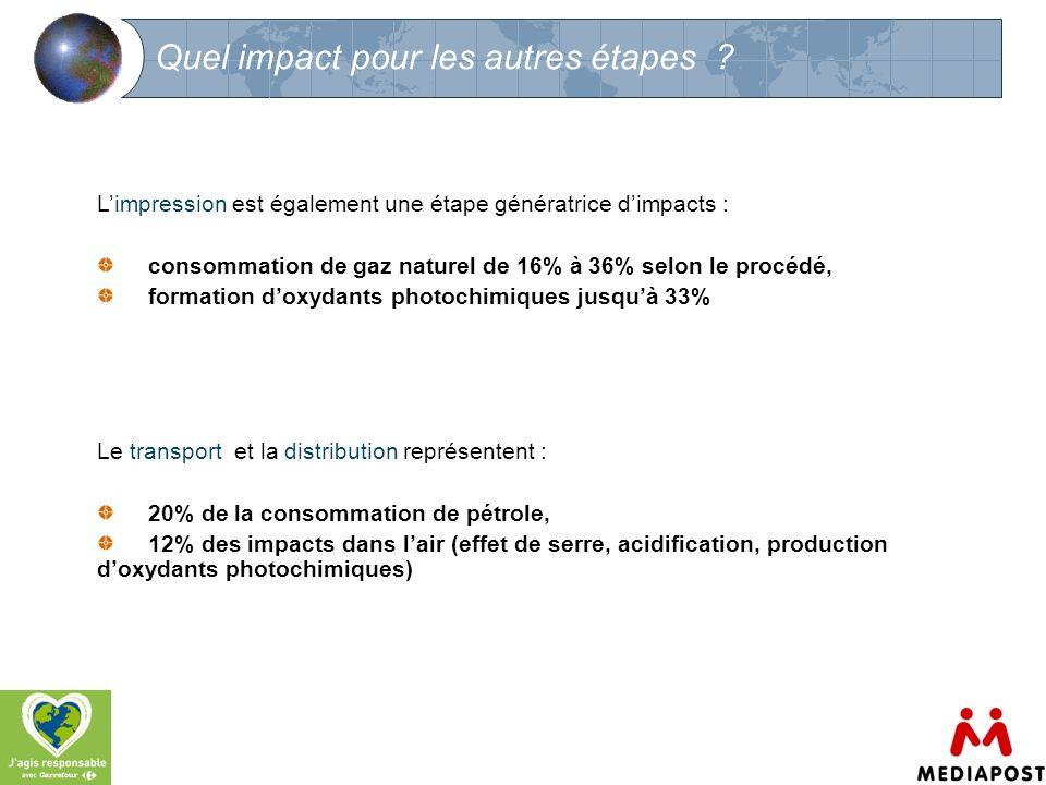 11 Quel impact pour les autres étapes ? Limpression est également une étape génératrice dimpacts : consommation de gaz naturel de 16% à 36% selon le p