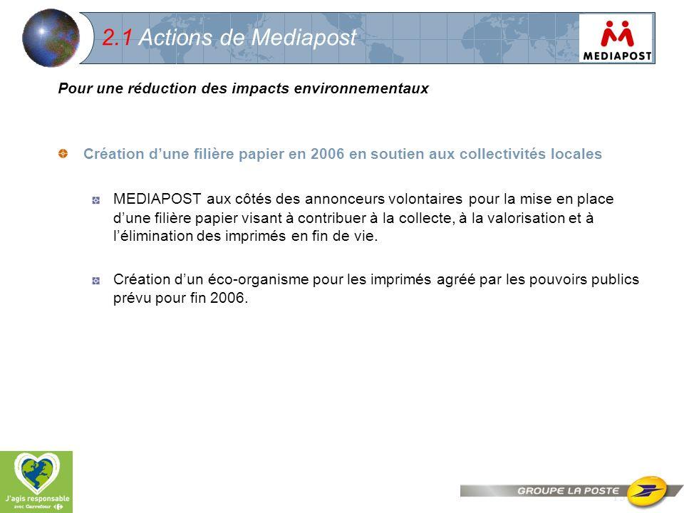 15 2.1 Actions de Mediapost Pour une réduction des impacts environnementaux Création dune filière papier en 2006 en soutien aux collectivités locales