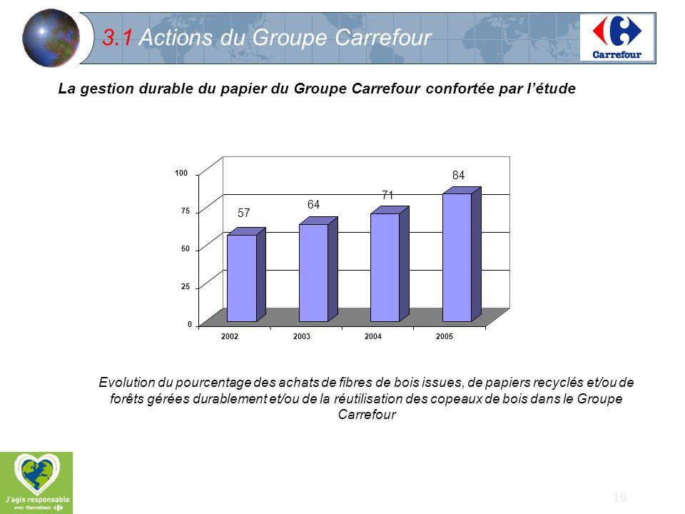 19 3.1 Actions du Groupe Carrefour La gestion durable du papier du Groupe Carrefour confortée par létude 57 64 71 84 0 25 50 75 100 2002200320042005 E