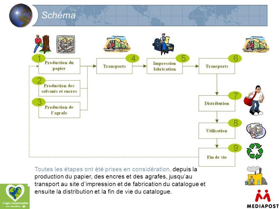 6 Schéma Toutes les étapes ont été prises en considération, depuis la production du papier, des encres et des agrafes, jusquau transport au site dimpr