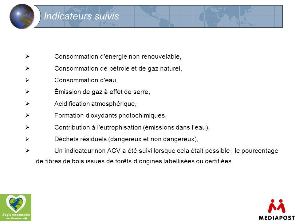 7 Indicateurs suivis Consommation d'énergie non renouvelable, Consommation de pétrole et de gaz naturel, Consommation d'eau, Émission de gaz à effet d