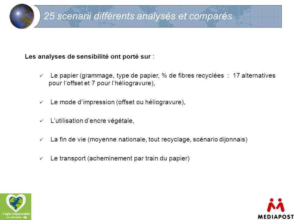 8 25 scenarii différents analysés et comparés Les analyses de sensibilité ont porté sur : Le papier (grammage, type de papier, % de fibres recyclées :