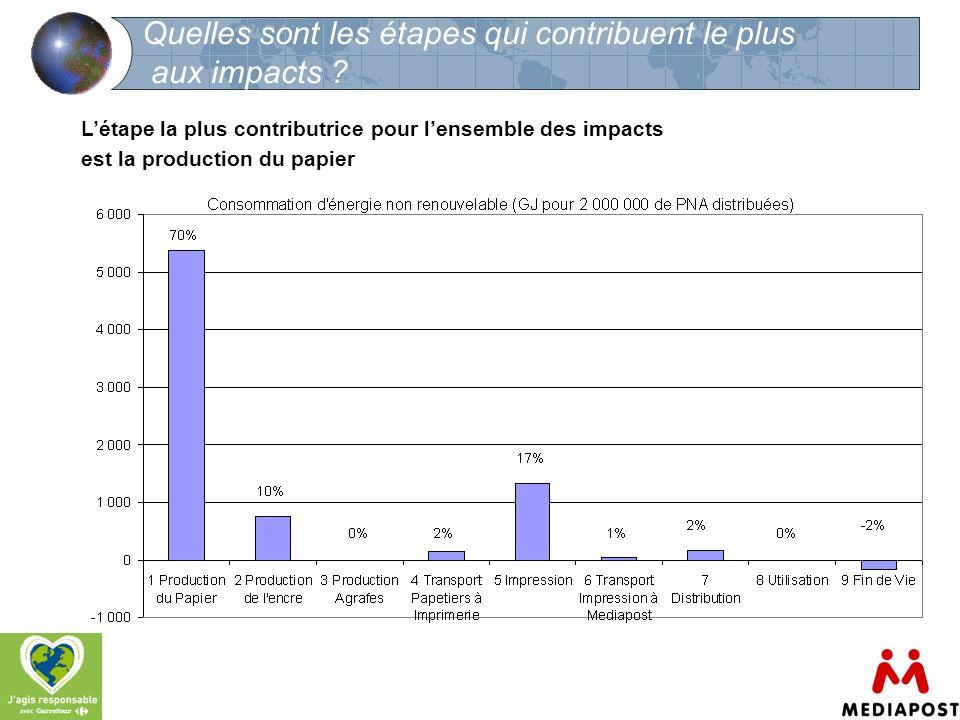 9 Quelles sont les étapes qui contribuent le plus aux impacts ? Létape la plus contributrice pour lensemble des impacts est la production du papier