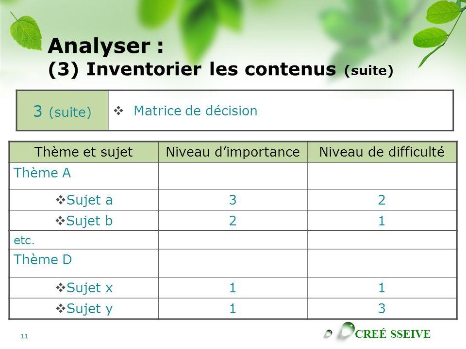 CREÉ SSEIVE 11 Analyser : (3) Inventorier les contenus (suite) Thème et sujetNiveau dimportanceNiveau de difficulté Thème A Sujet a32 Sujet b21 etc.