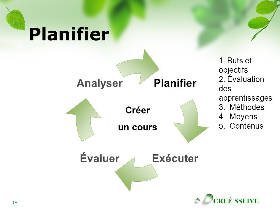 CREÉ SSEIVE 14 Planifier ExécuterÉvaluer Analyser Créer un cours 1. Buts et objectifs 2. Évaluation des apprentissages 3. Méthodes 4. Moyens 5. Conten