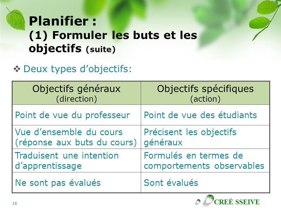 CREÉ SSEIVE 18 Planifier : (1) Formuler les buts et les objectifs (suite) Deux types dobjectifs: Objectifs généraux (direction) Objectifs spécifiques