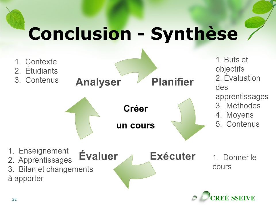 CREÉ SSEIVE 32 Conclusion - Synthèse Planifier ExécuterÉvaluer Analyser Créer un cours 1. Buts et objectifs 2. Évaluation des apprentissages 3. Méthod