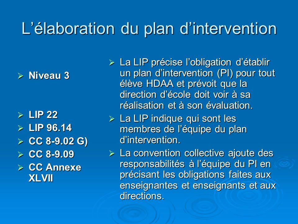 Lélaboration du plan dintervention Niveau 3 Niveau 3 LIP 22 LIP 22 LIP 96.14 LIP 96.14 CC 8 9.02 G) CC 8 9.02 G) CC 8-9.09 CC 8-9.09 CC Annexe XLVII CC Annexe XLVII La LIP précise lobligation détablir un plan dintervention (PI) pour tout élève HDAA et prévoit que la direction décole doit voir à sa réalisation et à son évaluation.