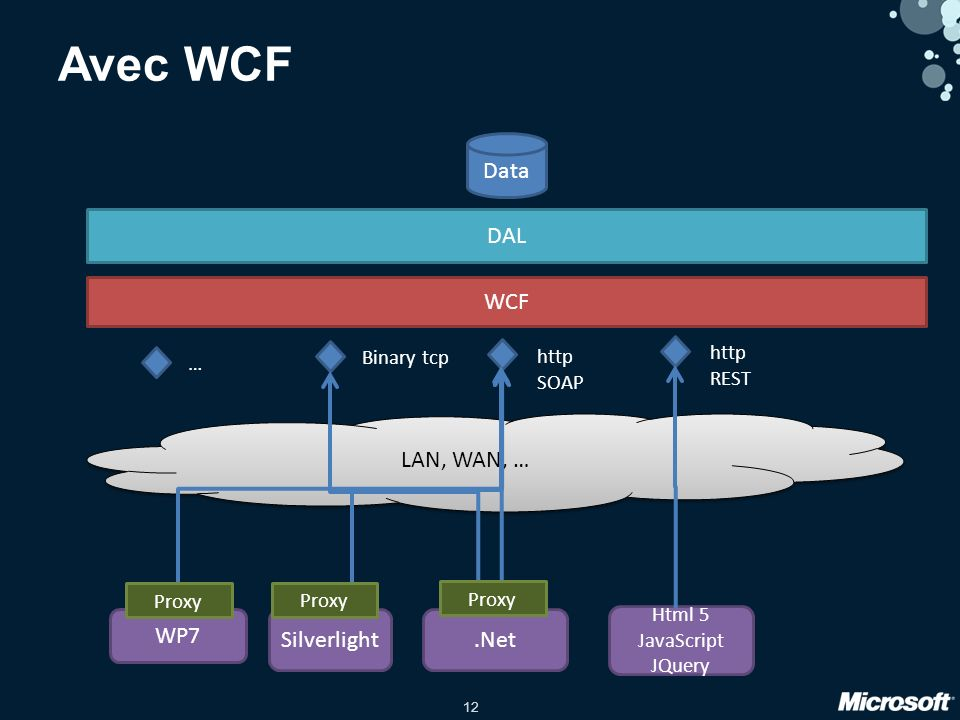 12 Data DAL WP7 Silverlight.Net Html 5 JavaScript JQuery LAN, WAN, … Avec WCF WCF http SOAP Binary tcp … http REST Proxy