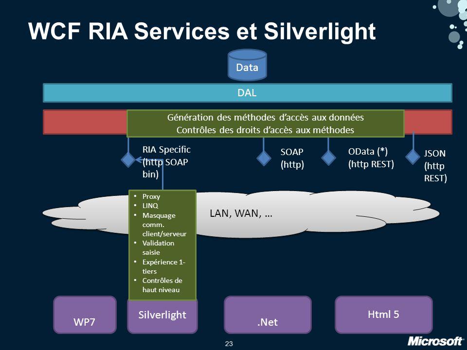 23 Data DAL WP7 Silverlight.Net Html 5 LAN, WAN, … WCF RIA Services et Silverlight WCF RIA Services OData (*) (http REST) SOAP (http) RIA Specific (http SOAP bin) Proxy LINQ Masquage comm.