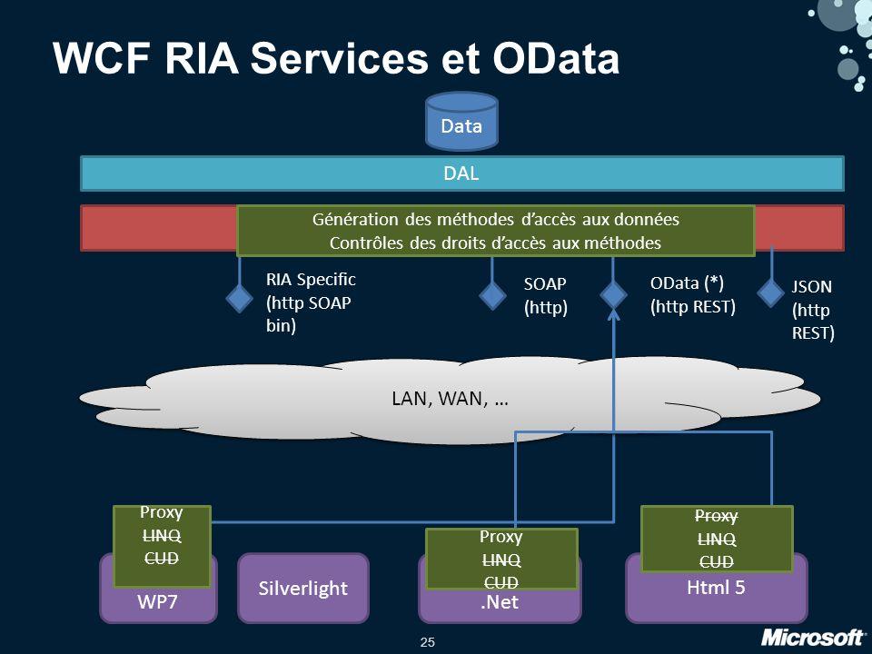25 Data DAL WP7 Silverlight.Net Html 5 LAN, WAN, … WCF RIA Services et OData WCF RIA Services OData (*) (http REST) Proxy LINQ CUD SOAP (http) RIA Specific (http SOAP bin) Proxy LINQ CUD JSON (http REST) Proxy LINQ CUD Génération des méthodes daccès aux données Contrôles des droits daccès aux méthodes