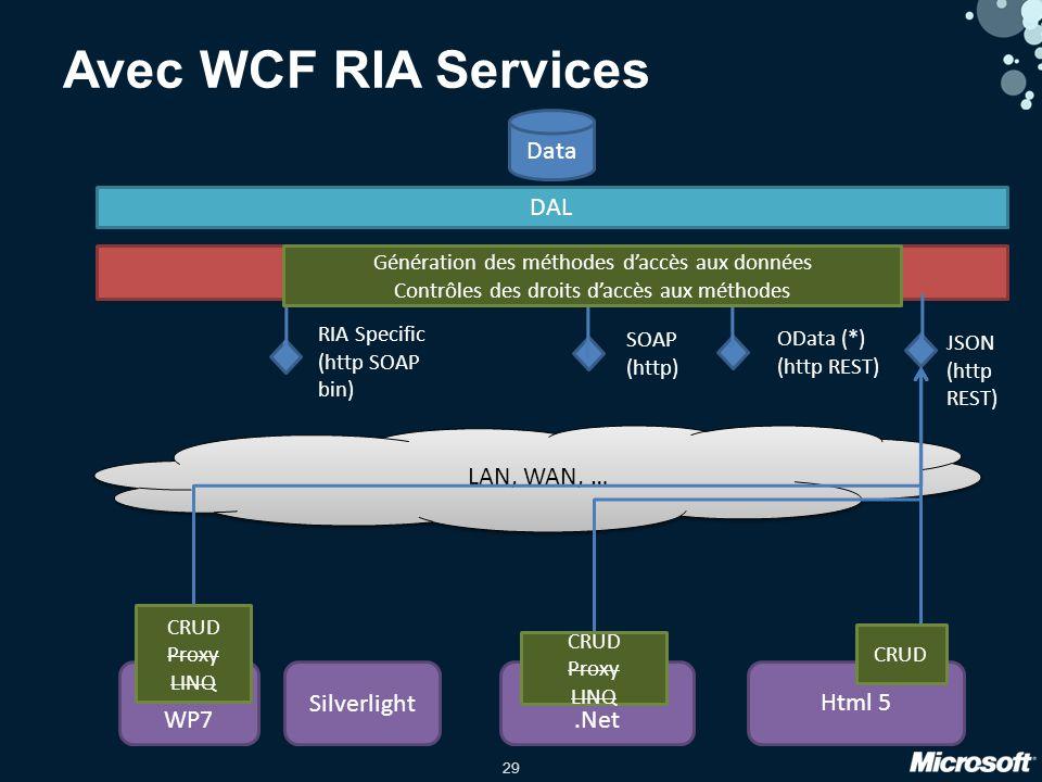 29 Data DAL WP7 Silverlight.Net Html 5 LAN, WAN, … Avec WCF RIA Services WCF RIA Services OData (*) (http REST) CRUD Proxy LINQ SOAP (http) RIA Specific (http SOAP bin) CRUD Proxy LINQ JSON (http REST) CRUD Génération des méthodes daccès aux données Contrôles des droits daccès aux méthodes
