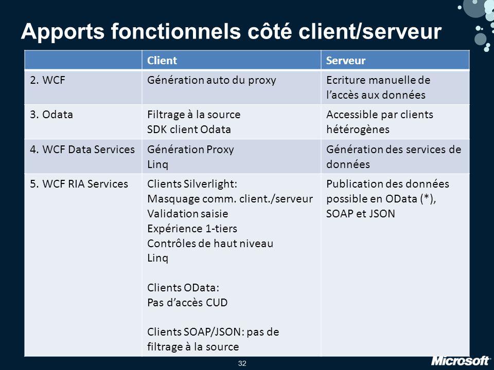 32 Apports fonctionnels côté client/serveur ClientServeur 2.