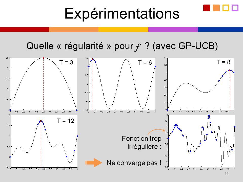 Expérimentations Quelle « régularité » pour f ? (avec GP-UCB) T = 3 T = 6 T = 8 T = 12 Fonction trop irrégulière : Ne converge pas ! 11