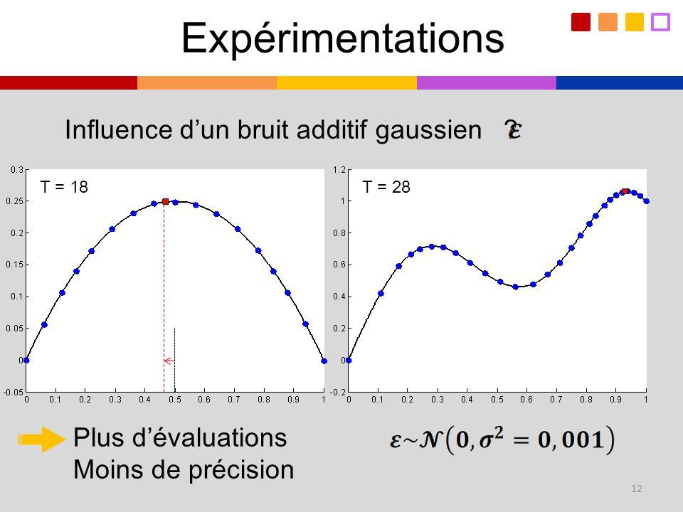 Expérimentations 12 Plus dévaluations Moins de précision T = 28T = 18 Influence dun bruit additif gaussien ?