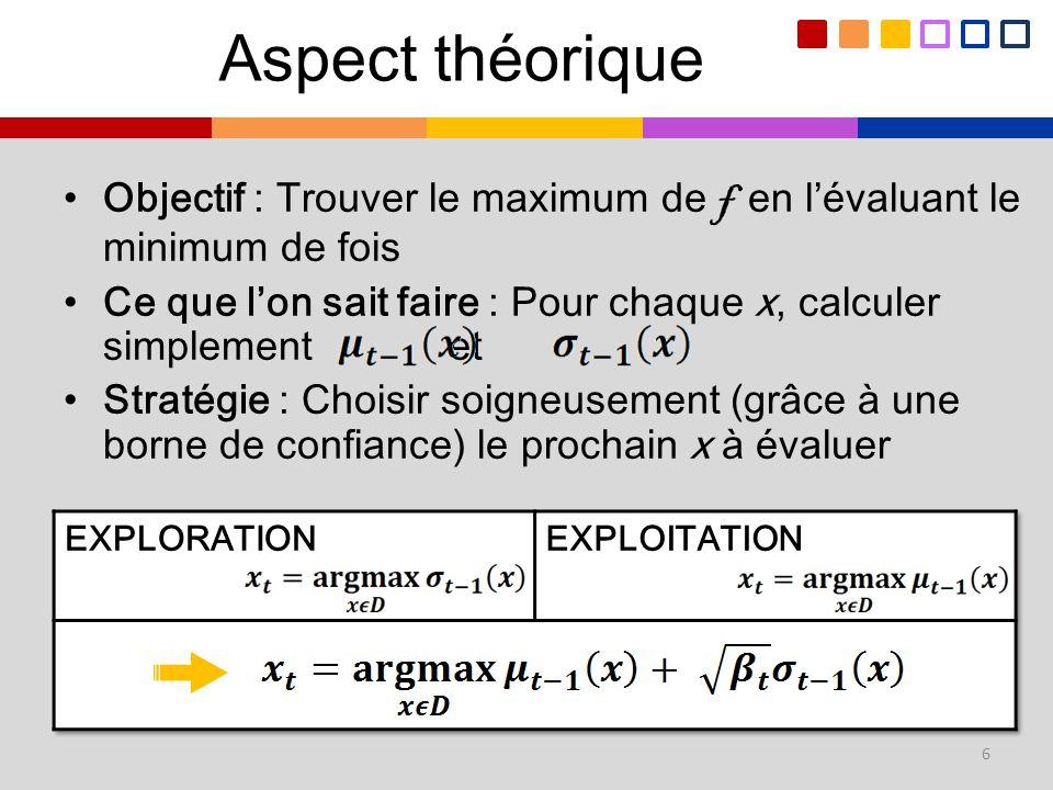 Objectif : Trouver le maximum de f en lévaluant le minimum de fois Ce que lon sait faire : Pour chaque x, calculer simplement et Stratégie : Choisir s