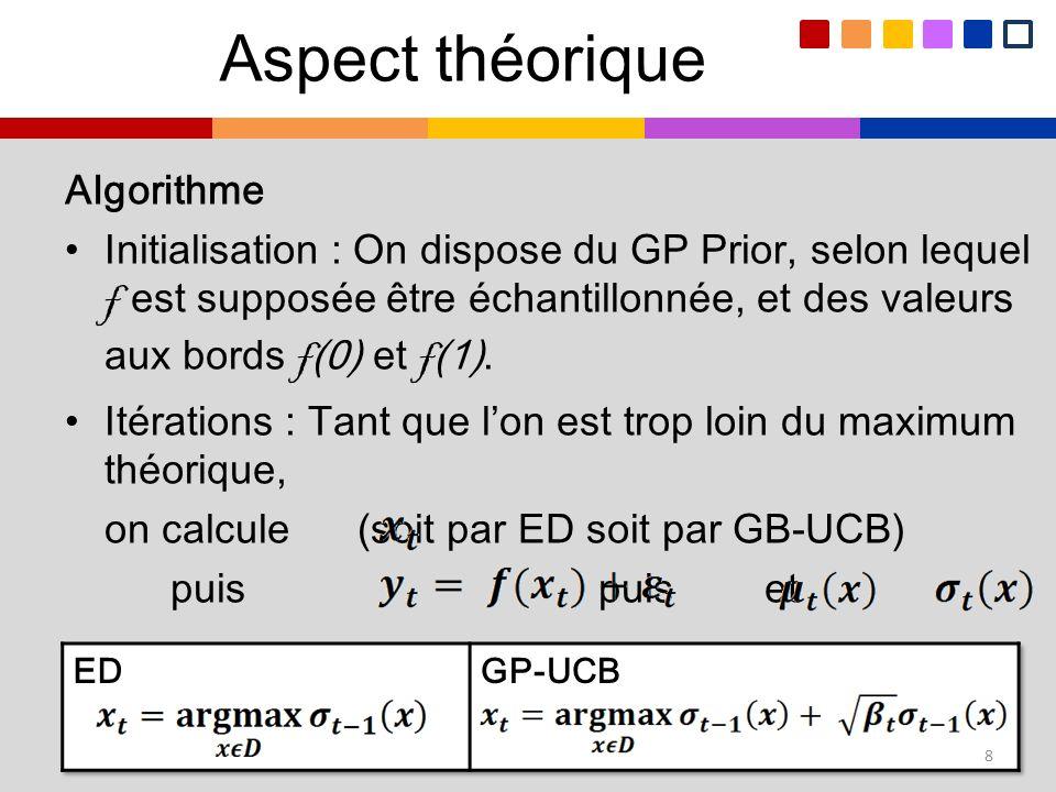 Algorithme Initialisation : On dispose du GP Prior, selon lequel f est supposée être échantillonnée, et des valeurs aux bords f (0) et f (1). Itératio