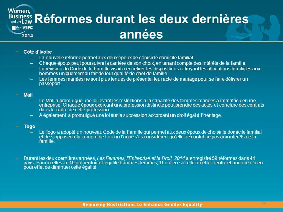 Réformes durant les deux dernières années Côte d Ivoire –La nouvelle réforme permet aux deux époux de choisir le domicile familial –Chaque époux peut poursuivre la carrière de son choix, en tenant compte des intérêts de la famille.