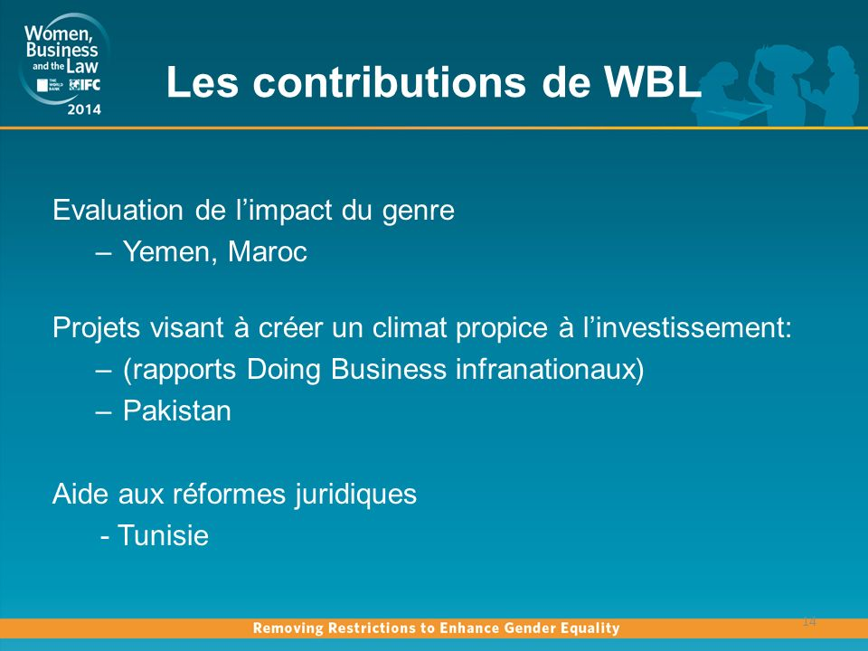 Les contributions de WBL Evaluation de limpact du genre –Yemen, Maroc Projets visant à créer un climat propice à linvestissement: –(rapports Doing Business infranationaux) –Pakistan Aide aux réformes juridiques - Tunisie 14