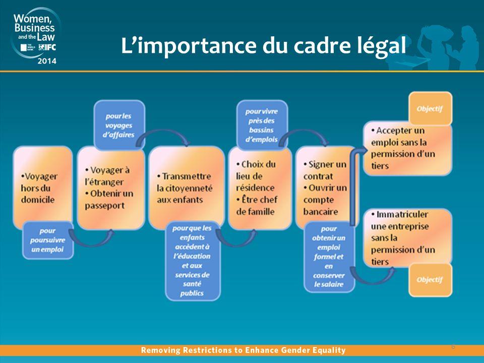 Limportance du cadre légal 6