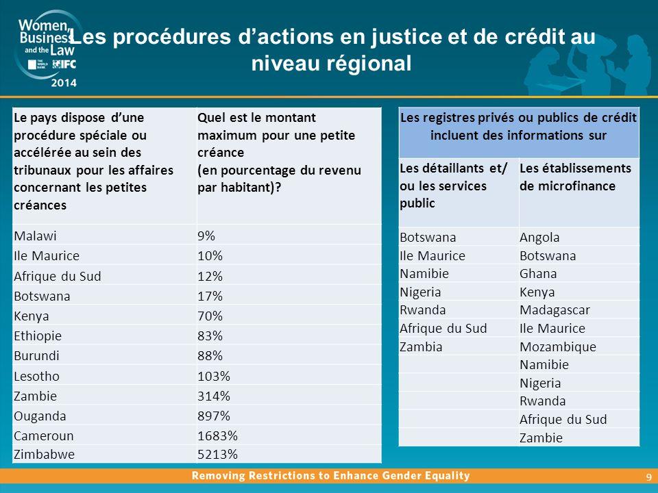 Les procédures dactions en justice et de crédit au niveau régional 9 Le pays dispose dune procédure spéciale ou accélérée au sein des tribunaux pour les affaires concernant les petites créances Quel est le montant maximum pour une petite créance (en pourcentage du revenu par habitant).