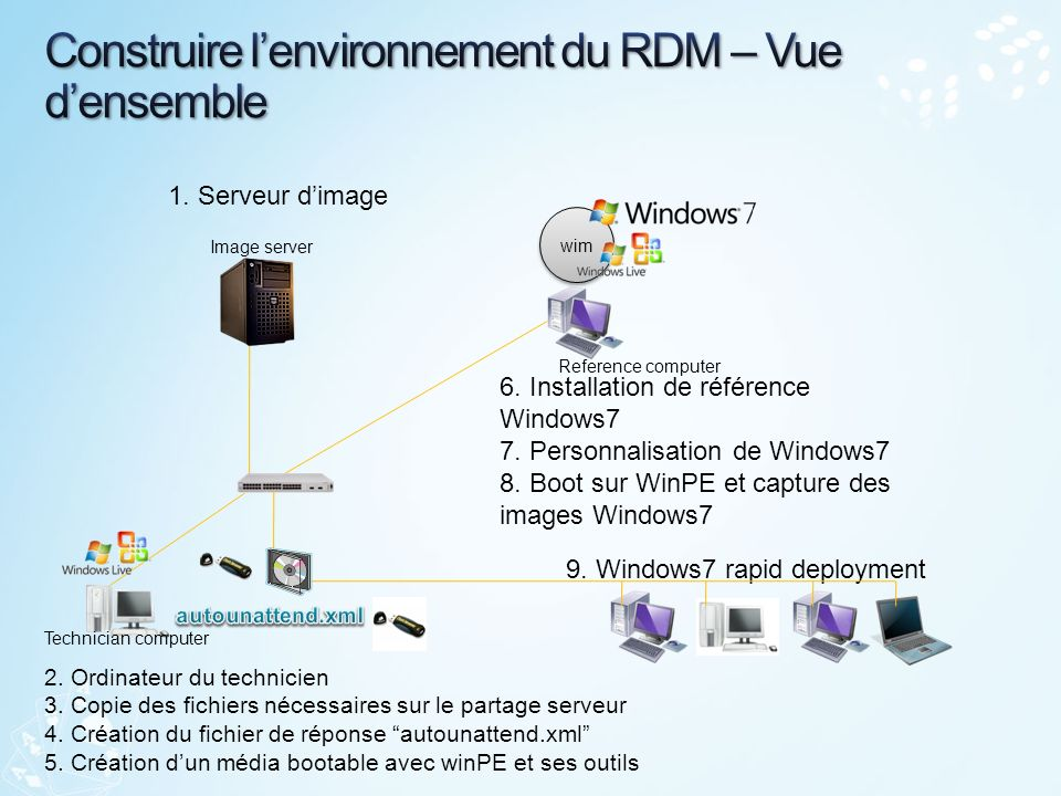 http://blogs.technet.com/oemfrance/archive/2009/07/01/d-ployer-windows- 7-en-10-minutes-c-est-possible.aspx