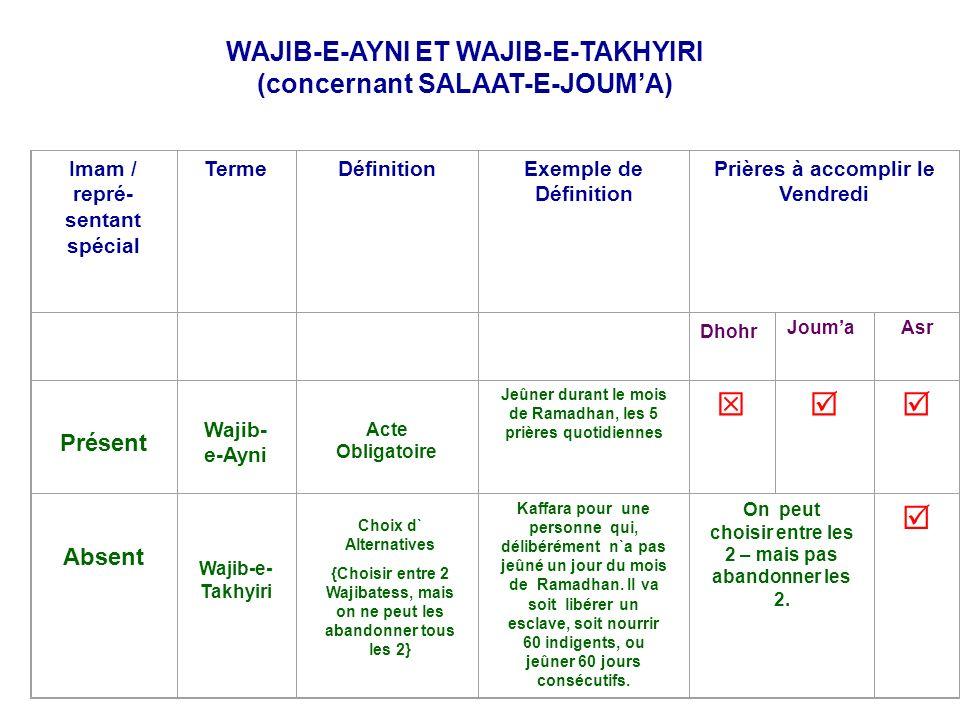 WAJIB-E-AYNI ET WAJIB-E-TAKHYIRI (concernant SALAAT-E-JOUMA) Imam / repré- sentant spécial TermeDéfinitionExemple de Définition Prières à accomplir le Vendredi Dhohr JoumaAsr Présent Wajib- e-Ayni Acte Obligatoire Jeûner durant le mois de Ramadhan, les 5 prières quotidiennes Absent Wajib-e- Takhyiri Kaffara pour une personne qui, délibérément n`a pas jeûné un jour du mois de Ramadhan.