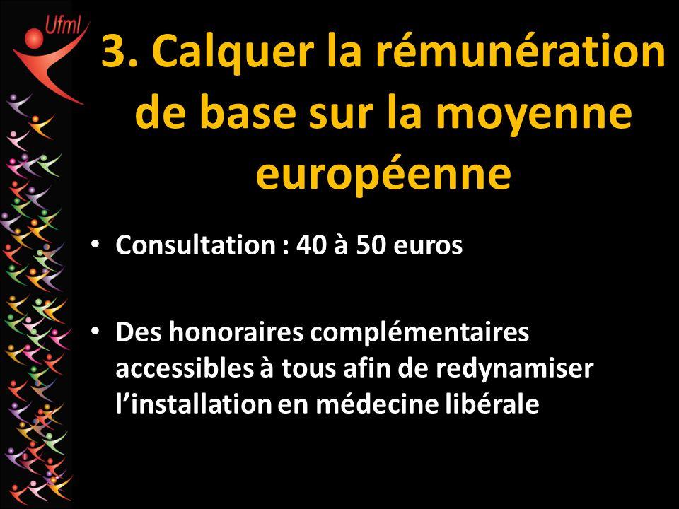 3. Calquer la rémunération de base sur la moyenne européenne Consultation : 40 à 50 euros Des honoraires complémentaires accessibles à tous afin de re