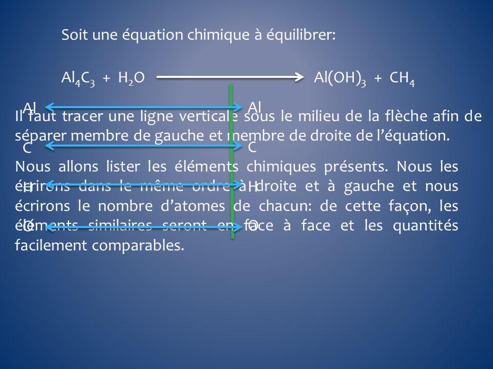 Al 4 C 3 + H 2 O Al(OH) 3 + CH 4 Soit une équation chimique à équilibrer: Il faut tracer une ligne verticale sous le milieu de la flèche afin de sépar