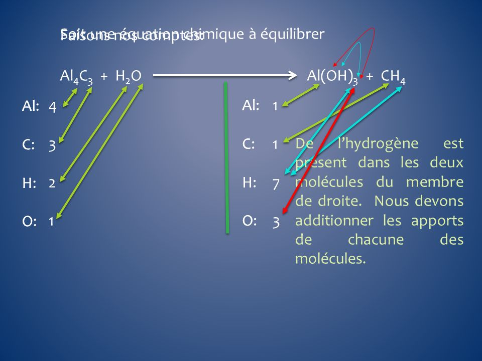 Al 4 C 3 + H 2 O Al(OH) 3 + CH 4 Soit une équation chimique à équilibrer Al C H O Al C H O Al: C: H: O: Al: C: H: O: Faisons nos comptes: 4 3 2 1 1 1