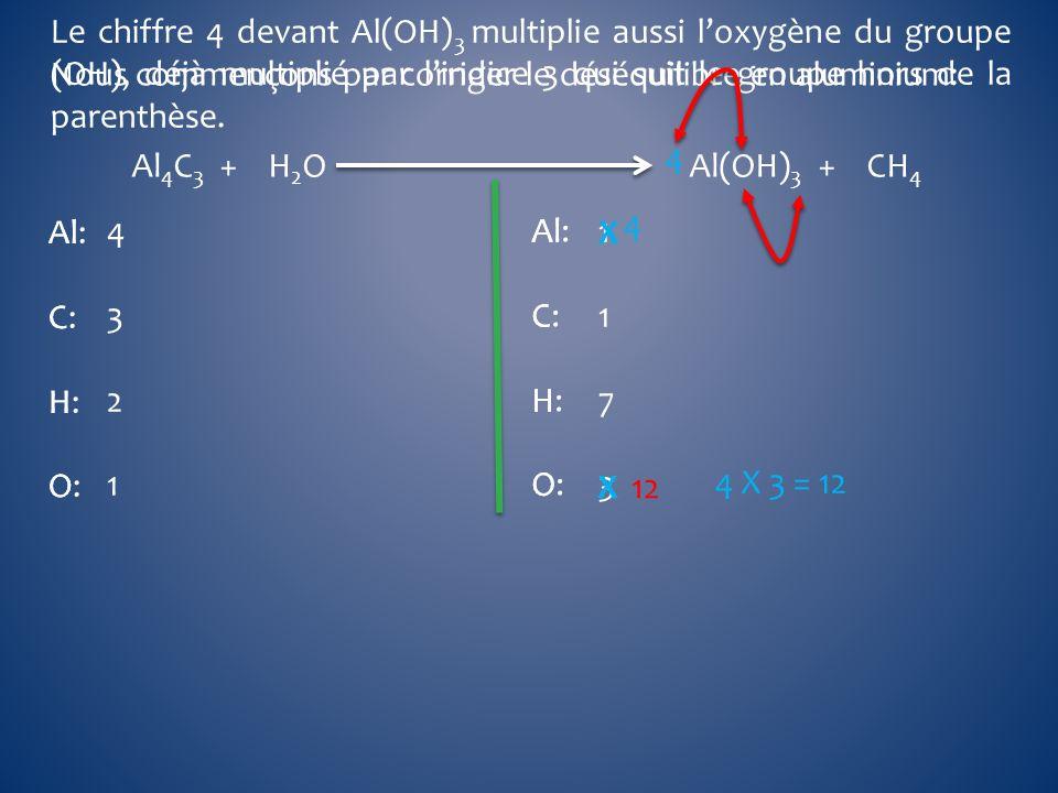 Al 4 C 3 + H 2 O Al(OH) 3 + CH 4 Al C H O Al C H O Al: C: H: O: Al: C: H: O: 43214321 11731173 Nous commençons par corriger le déséquilibre en alumini