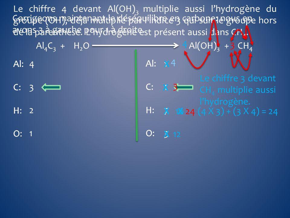 Al 4 C 3 + H 2 O Al(OH) 3 + CH 4 Al C H O Al C H O Al: C: H: O: Al: C: H: O: 43214321 11731173 4 X 4 X12 Le chiffre 4 devant Al(OH) 3 multiplie aussi