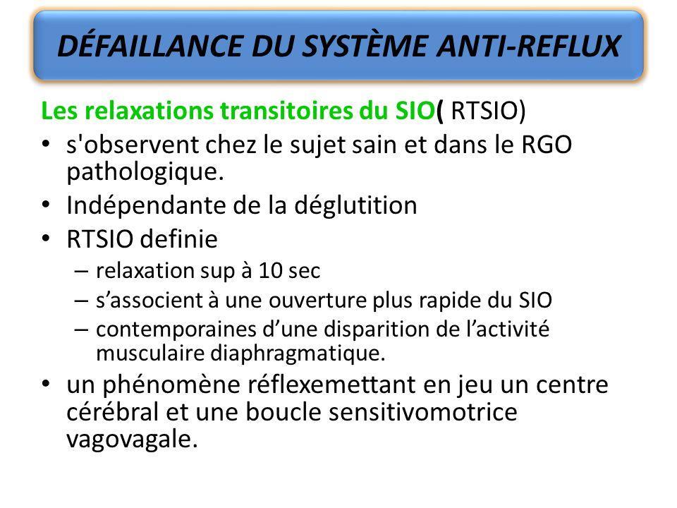 Les relaxations transitoires du SIO( RTSIO) s'observent chez le sujet sain et dans le RGO pathologique. Indépendante de la déglutition RTSIO definie –