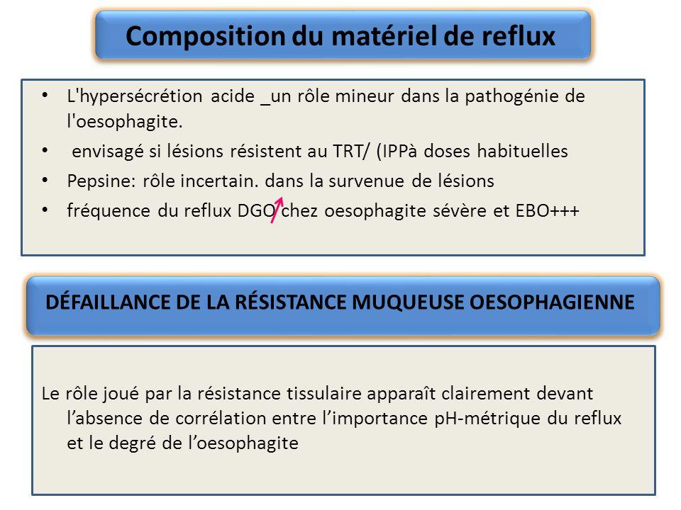 Composition du matériel de reflux L'hypersécrétion acide _un rôle mineur dans la pathogénie de l'oesophagite. envisagé si lésions résistent au TRT/ (I