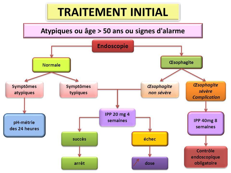 TRAITEMENT INITIAL IPP 20 mg 4 semaines Atypiques ou âge > 50 ans ou signes d'alarme Endoscopie Œsophagite Normale Symptômes atypiques Symptômes atypi