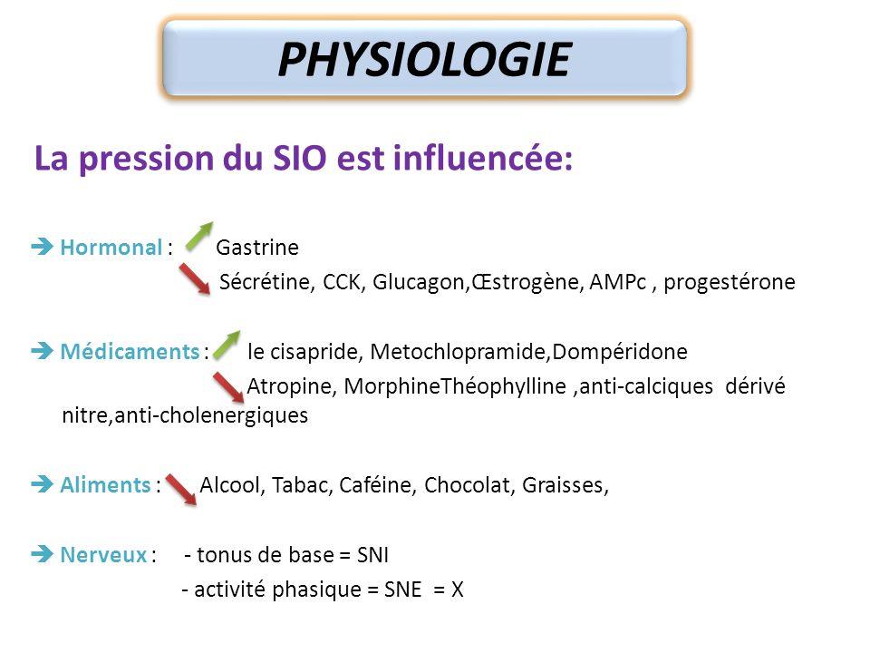 PHYSIOLOGIE La pression du SIO est influencée: Hormonal : Gastrine Sécrétine, CCK, Glucagon,Œstrogène, AMPc, progestérone Médicaments : le cisapride,