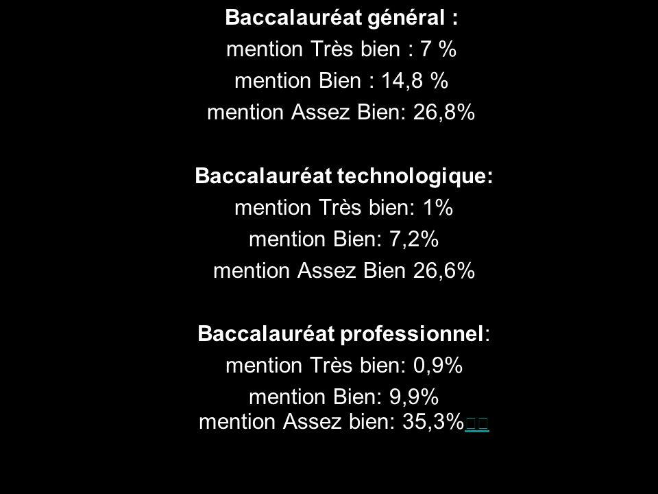 Baccalauréat général : mention Très bien : 7 % mention Bien : 14,8 % mention Assez Bien: 26,8% Baccalauréat technologique: mention Très bien: 1% mention Bien: 7,2% mention Assez Bien 26,6% Baccalauréat professionnel: mention Très bien: 0,9% mention Bien: 9,9%