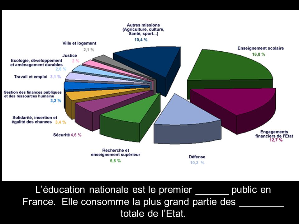 Léducation nationale est le premier ______ public en France.