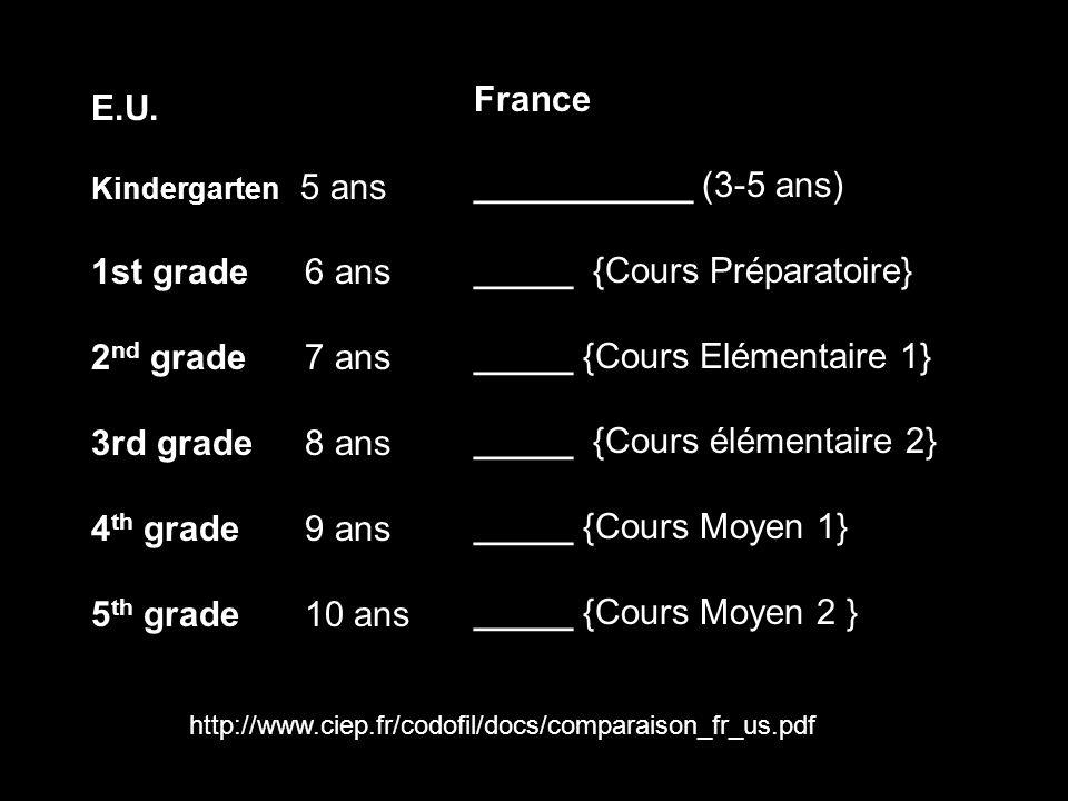 E.U. Kindergarten 5 ans 1st grade6 ans 2 nd grade7 ans 3rd grade8 ans 4 th grade9 ans 5 th grade10 ans France ___________ (3-5 ans) _____ {Cours Prépa