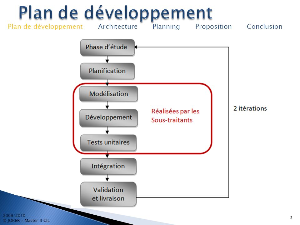 3 2009/2010 © JOKER – Master II GIL Plan de développement Architecture Planning Proposition Conclusion