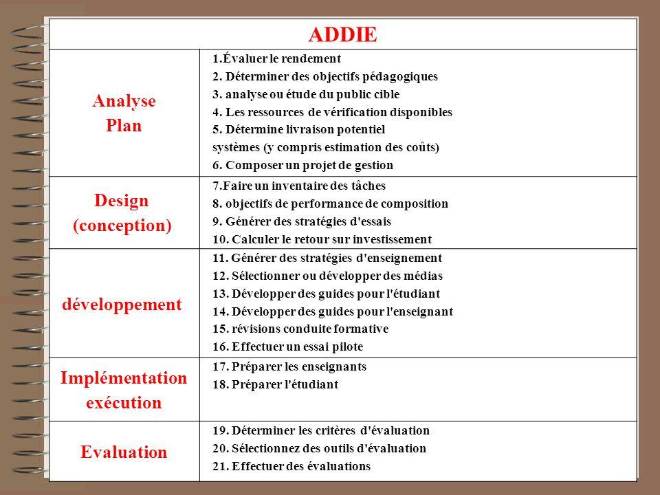 ADDIE Analyse Plan 1.Évaluer le rendement 2. Déterminer des objectifs pédagogiques 3. analyse ou étude du public cible 4. Les ressources de vérificati