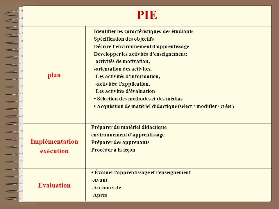 PIE plan Identifier les caractéristiques des étudiants Spécification des objectifs Décrire l'environnement d'apprentissage Développer les activités d'