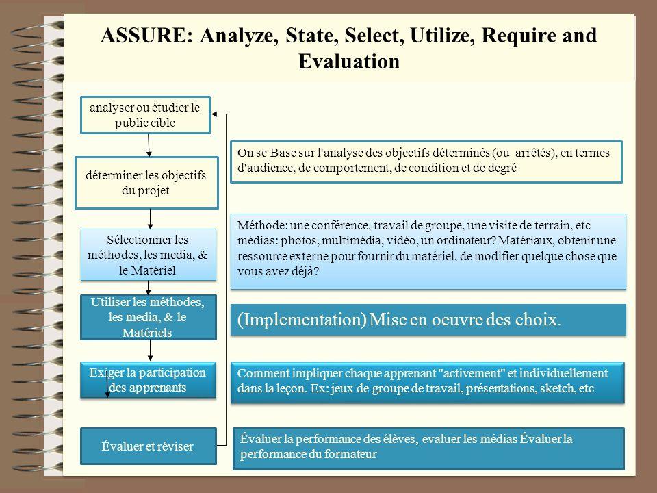 ASSURE: Analyze, State, Select, Utilize, Require and Evaluation analyser ou étudier le public cible déterminer les objectifs du projet Sélectionner le